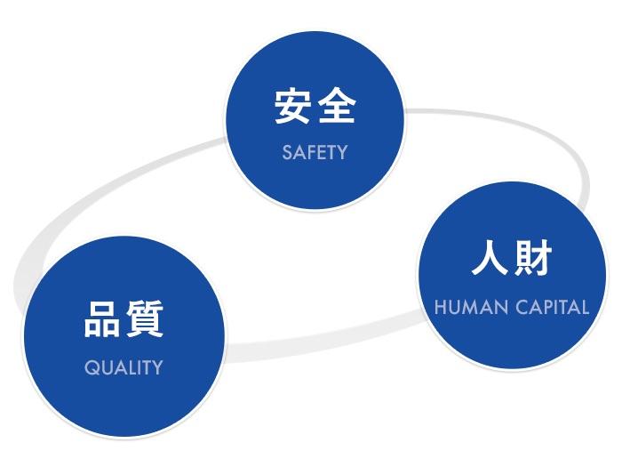 安全・品質・人財